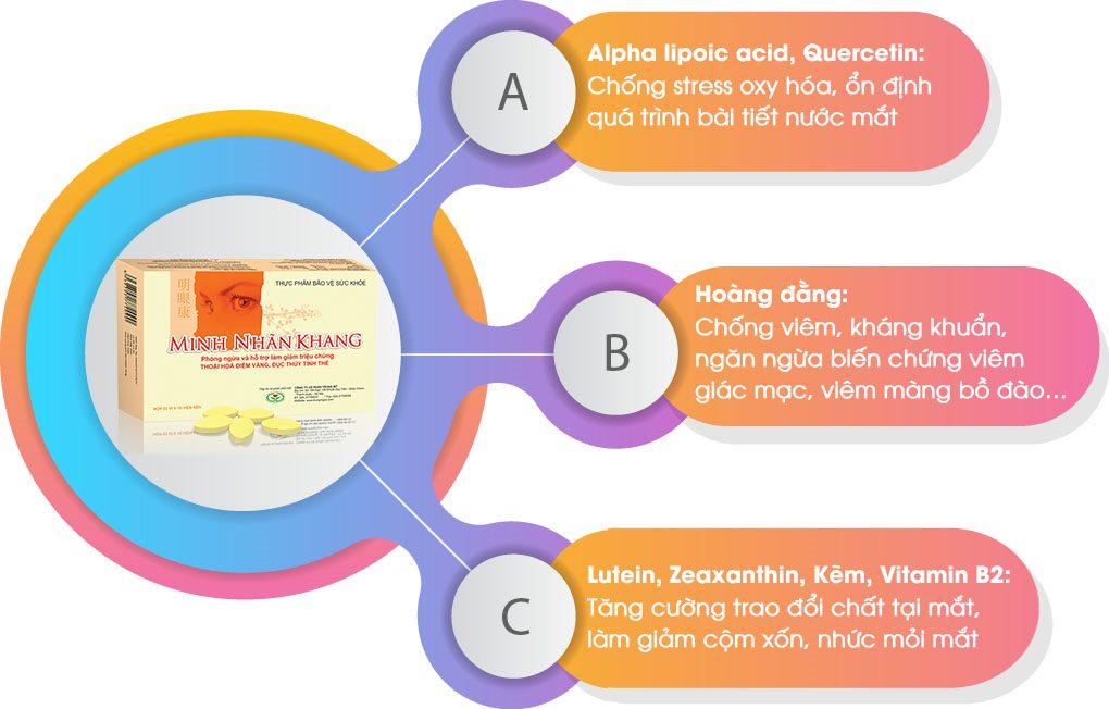 Minh Nhãn Khang – Viên uống bổ mắt chuyên biệt cho người khô mắt